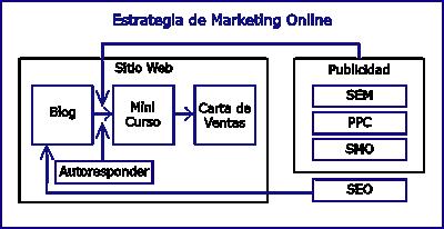 Estrategia como vender por internet